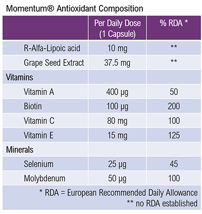 Momentum antioxidant composition