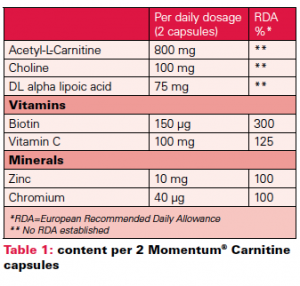 MM-Carnitine-table